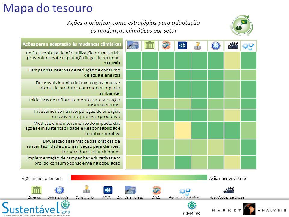 Mapa do tesouro Ações a priorizar como estratégias para adaptação às mudanças climáticas por setor Grande empresaGovernoONGsMídiaAssociações declasseUniversidadeConsultoria Agência reguladora Ação menos prioritária Ação mais prioritária