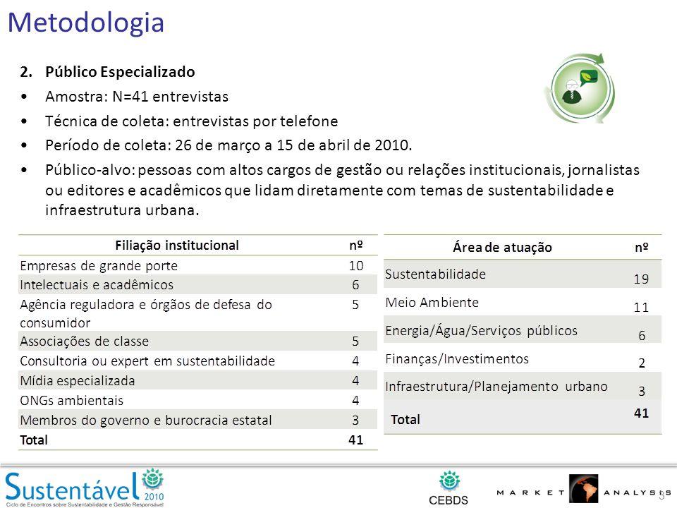 2.Público Especializado Amostra: N=41 entrevistas Técnica de coleta: entrevistas por telefone Período de coleta: 26 de março a 15 de abril de 2010.