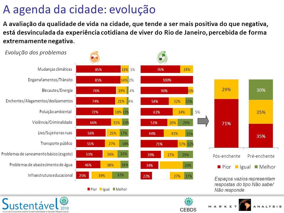 A avaliação da qualidade de vida na cidade, que tende a ser mais positiva do que negativa, está desvinculada da experiência cotidiana de viver do Rio de Janeiro, percebida de forma extremamente negativa.