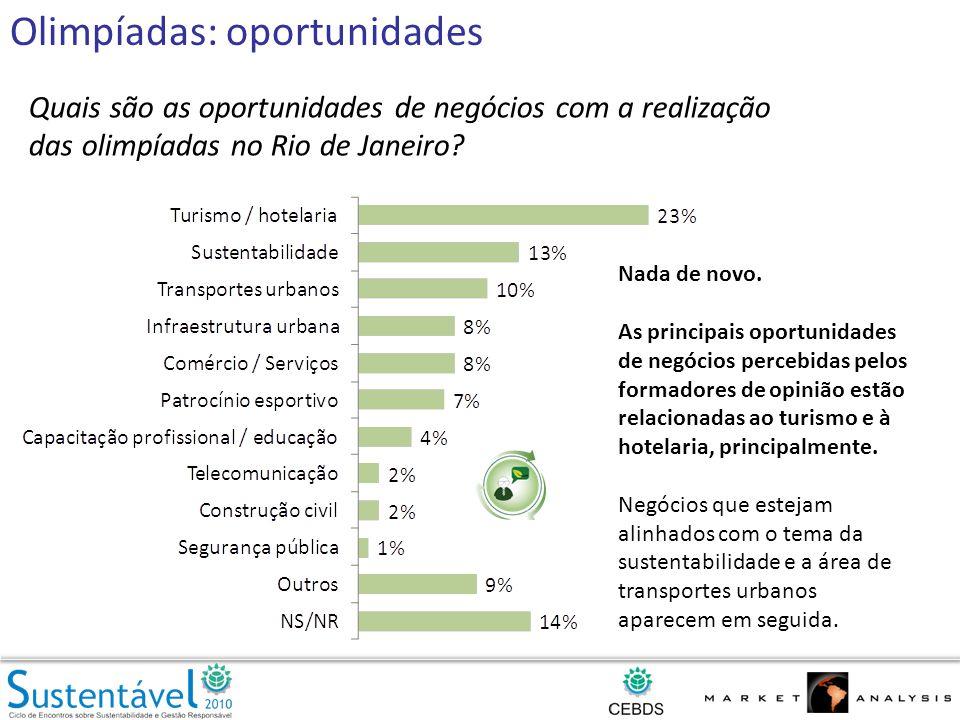 Olimpíadas: oportunidades Nada de novo. As principais oportunidades de negócios percebidas pelos formadores de opinião estão relacionadas ao turismo e