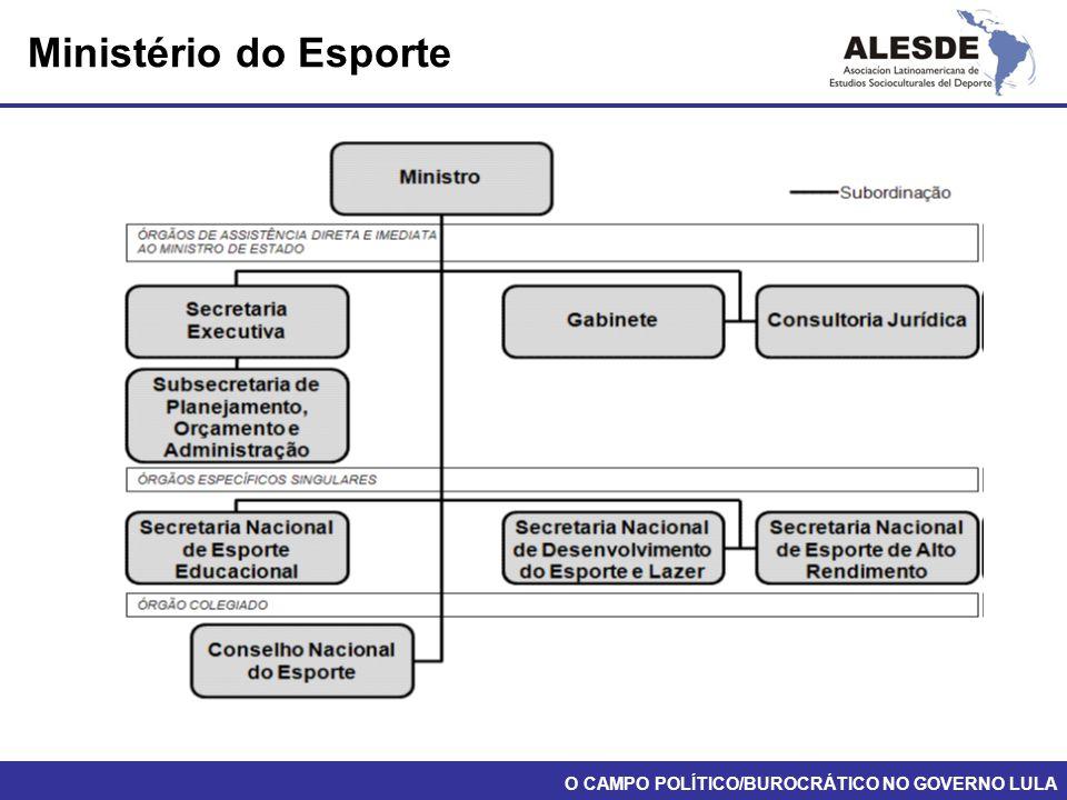 Ministério do Esporte O CAMPO POLÍTICO/BUROCRÁTICO NO GOVERNO LULA