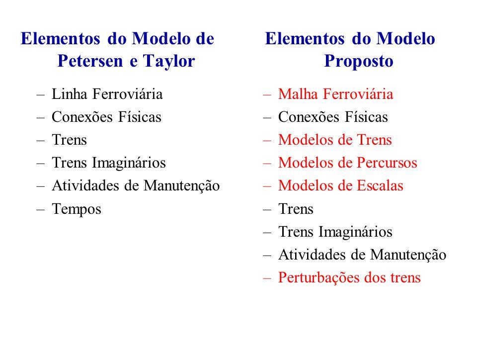 Elementos do Modelo de Petersen e Taylor –Linha Ferroviária –Conexões Físicas –Trens –Trens Imaginários –Atividades de Manutenção –Tempos Elementos do