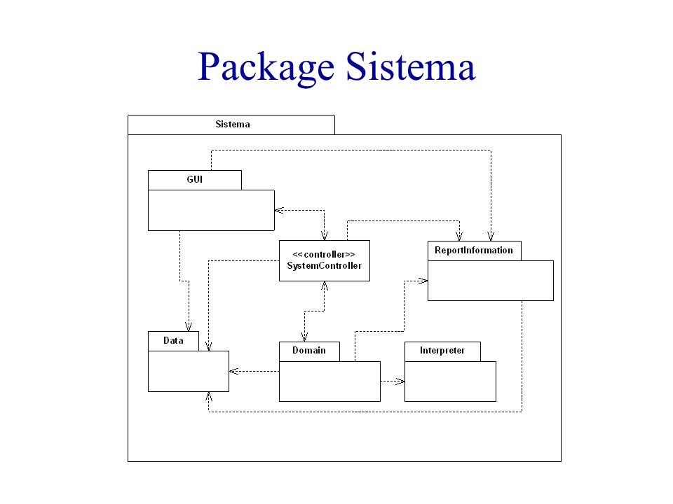Package Sistema