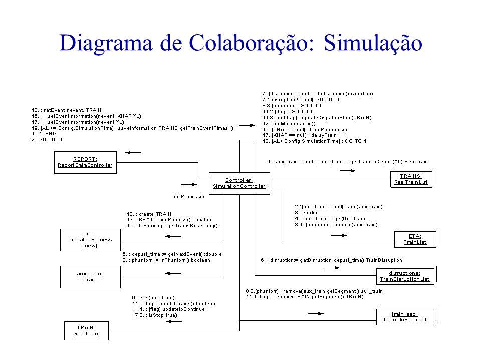 Diagrama de Colaboração: Simulação