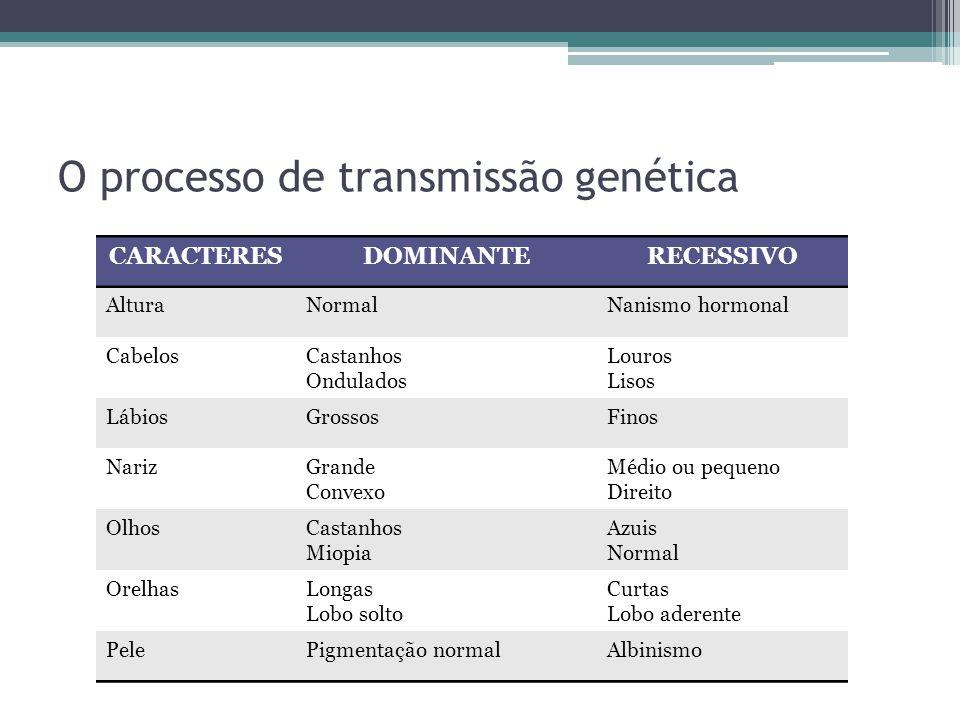 O processo de transmissão genética CARACTERESDOMINANTERECESSIVO AlturaNormalNanismo hormonal CabelosCastanhos Ondulados Louros Lisos LábiosGrossosFino