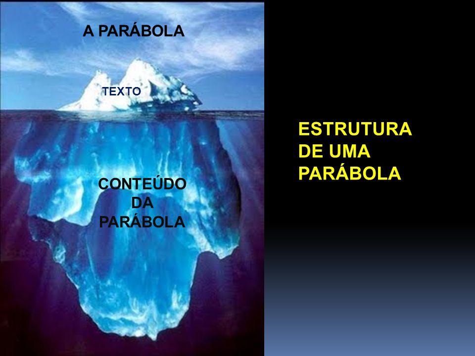 A PARÁBOLA CONTEÚDO DA PARÁBOLA TEXTO ESTRUTURA DE UMA PARÁBOLA