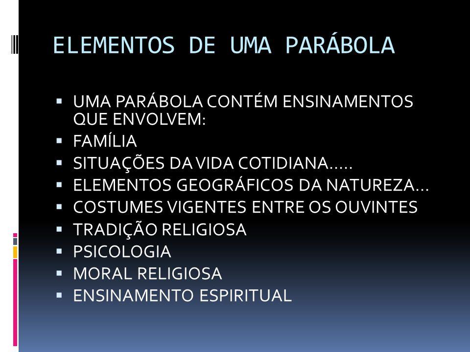ELEMENTOS DE UMA PARÁBOLA  UMA PARÁBOLA CONTÉM ENSINAMENTOS QUE ENVOLVEM:  FAMÍLIA  SITUAÇÕES DA VIDA COTIDIANA.....  ELEMENTOS GEOGRÁFICOS DA NAT