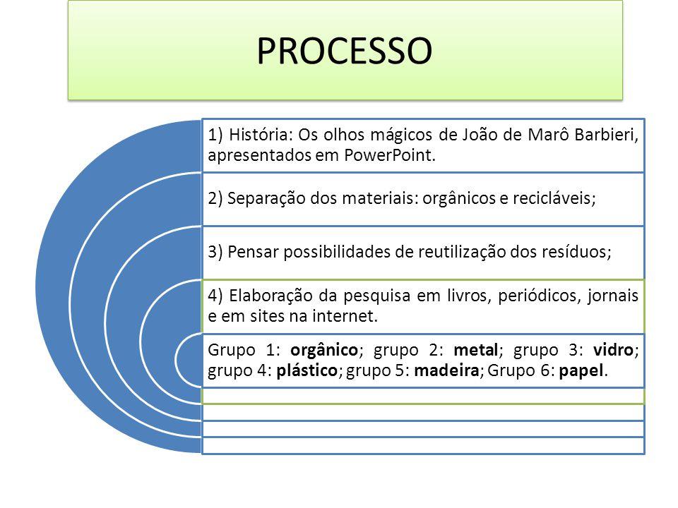 PROCESSO 1) História: Os olhos mágicos de João de Marô Barbieri, apresentados em PowerPoint. 2) Separação dos materiais: orgânicos e recicláveis; 3) P