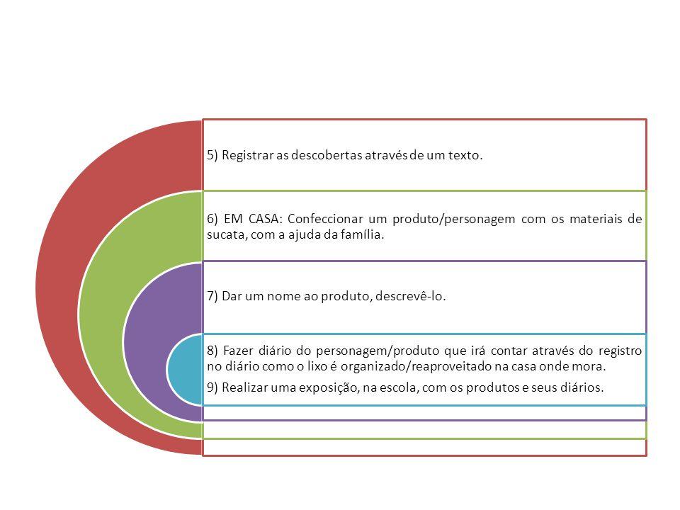 5) Registrar as descobertas através de um texto. 6) EM CASA: Confeccionar um produto/personagem com os materiais de sucata, com a ajuda da família. 7)