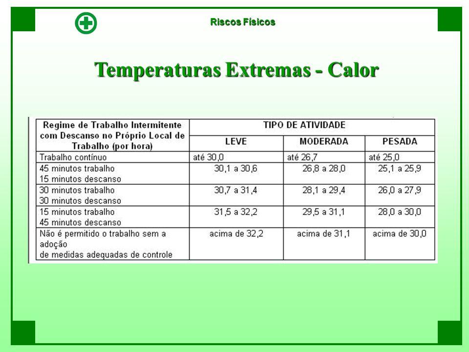 Temperaturas Extremas - Calor Riscos Físicos