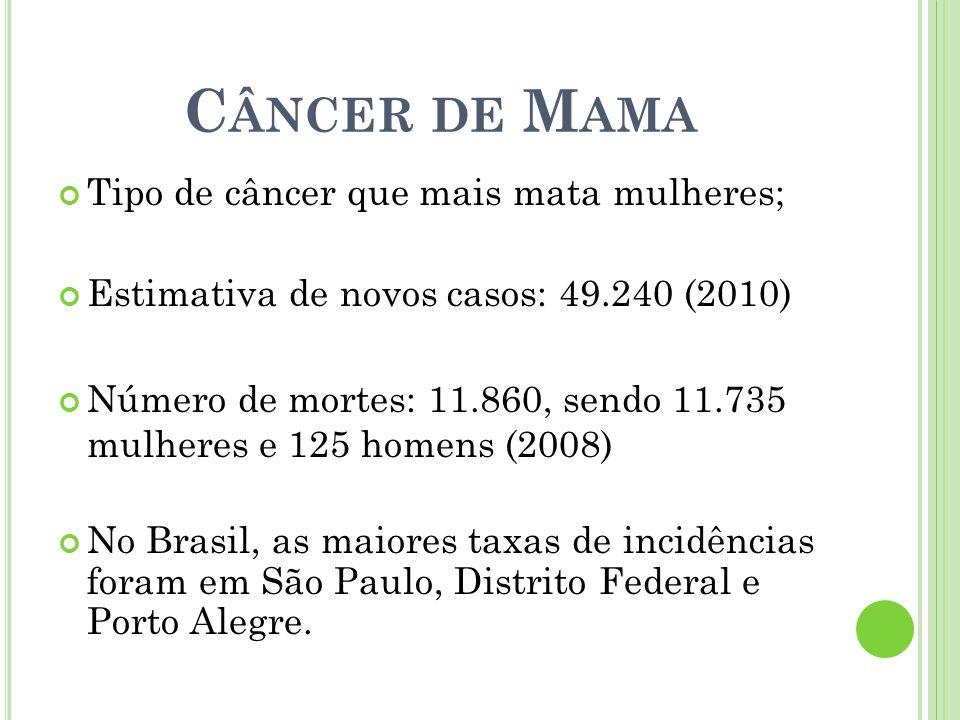 Tipo de câncer que mais mata mulheres; Estimativa de novos casos: 49.240 (2010) Número de mortes: 11.860, sendo 11.735 mulheres e 125 homens (2008) No