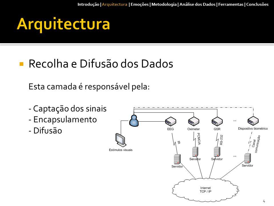  Recolha e Difusão dos Dados Esta camada é responsável pela: - Captação dos sinais - Encapsulamento - Difusão Introdução | Arquitectura | Emoções | Metodologia | Análise dos Dados | Ferramentas | Conclusões 4