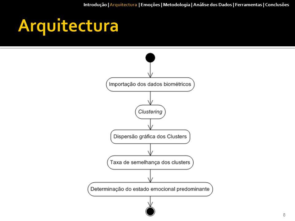  Interligação das Ferramentas Introdução | Arquitectura | Emoções | Metodologia | Análise dos Dados | Ferramentas | Conclusões 9