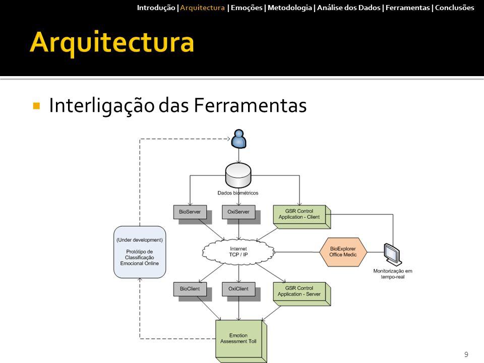 Introdução | Arquitectura | Emoções | Metodologia | Análise dos Dados | Ferramentas | Conclusões 20