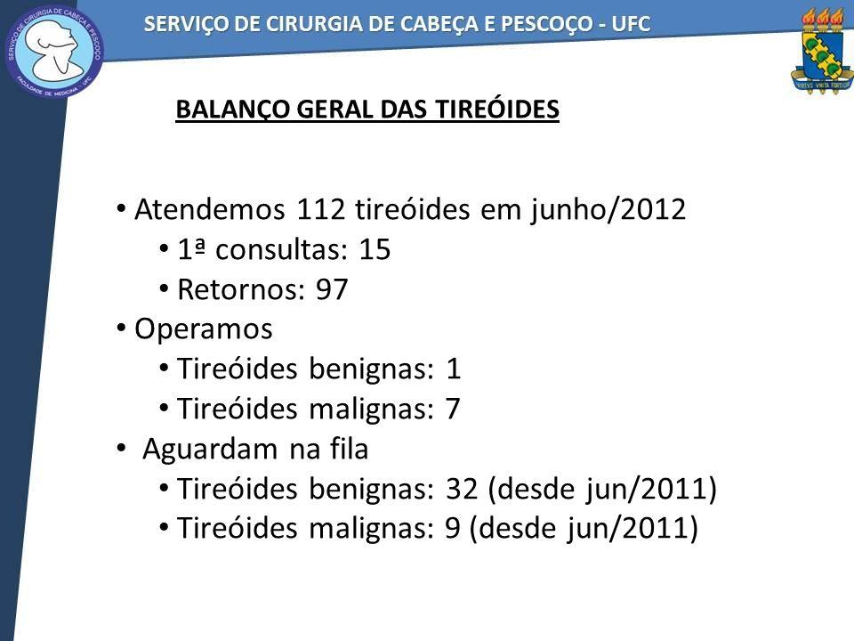 Atendemos 112 tireóides em junho/2012 1ª consultas: 15 Retornos: 97 Operamos Tireóides benignas: 1 Tireóides malignas: 7 Aguardam na fila Tireóides benignas: 32 (desde jun/2011) Tireóides malignas: 9 (desde jun/2011) BALANÇO GERAL DAS TIREÓIDES