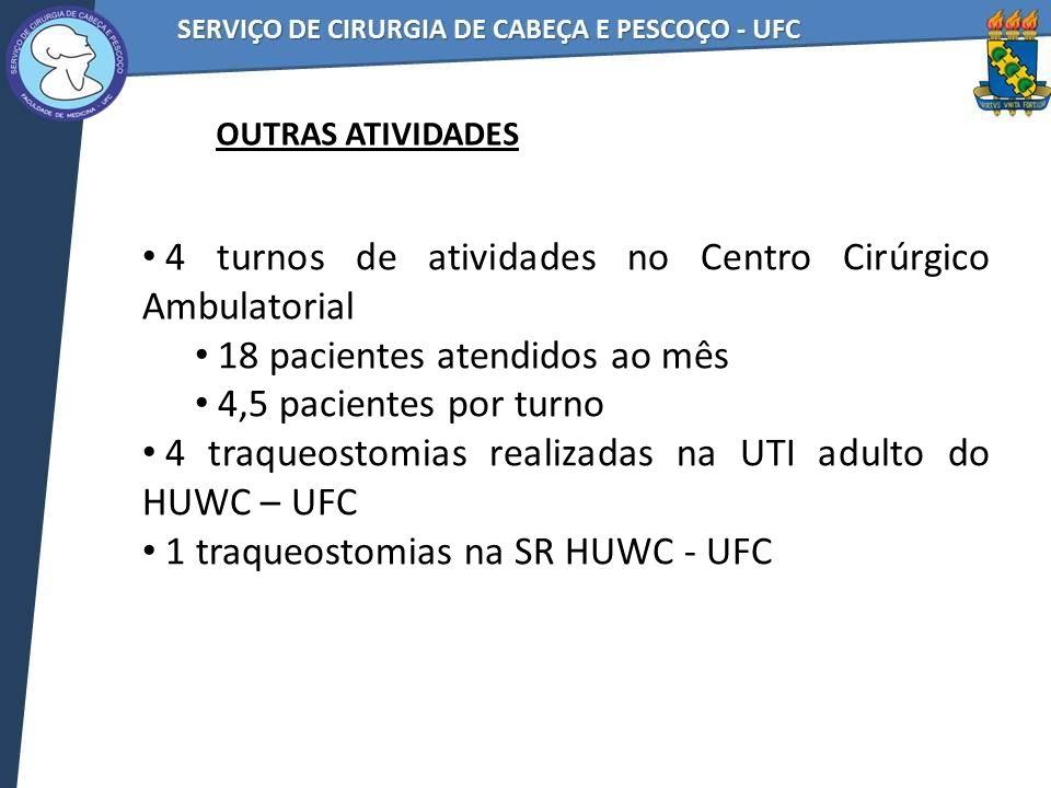 4 turnos de atividades no Centro Cirúrgico Ambulatorial 18 pacientes atendidos ao mês 4,5 pacientes por turno 4 traqueostomias realizadas na UTI adulto do HUWC – UFC 1 traqueostomias na SR HUWC - UFC OUTRAS ATIVIDADES