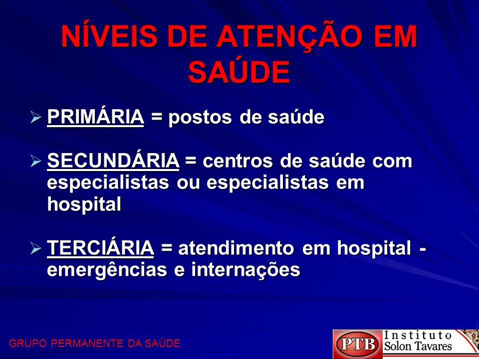 NÍVEIS DE ATENÇÃO EM SAÚDE  PRIMÁRIA = postos de saúde  SECUNDÁRIA = centros de saúde com especialistas ou especialistas em hospital  TERCIÁRIA = a
