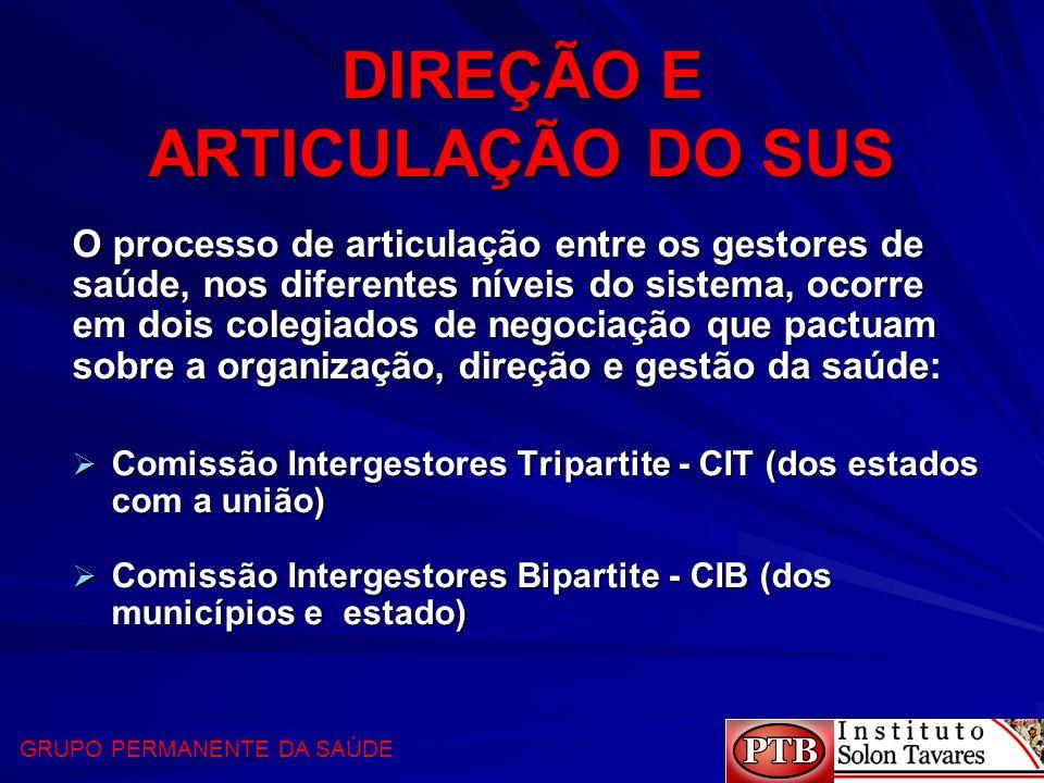 DIREÇÃO E ARTICULAÇÃO DO SUS  Comissão Intergestores Tripartite - CIT (dos estados com a união)  Comissão Intergestores Bipartite - CIB (dos municíp