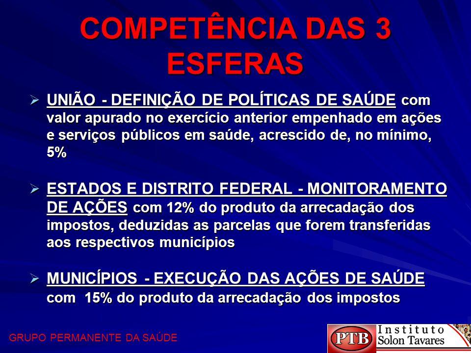 COMPETÊNCIA DAS 3 ESFERAS  UNIÃO - DEFINIÇÃO DE POLÍTICAS DE SAÚDE com valor apurado no exercício anterior empenhado em ações e serviços públicos em