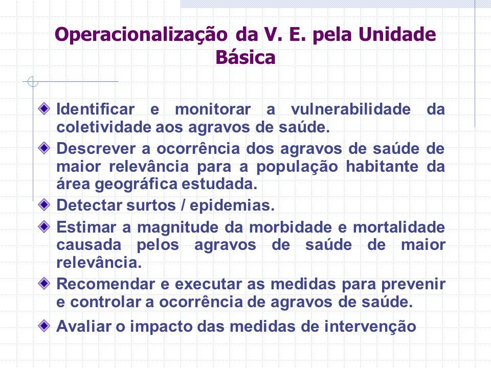 Operacionalização da V. E. pela Unidade Básica Identificar e monitorar a vulnerabilidade da coletividade aos agravos de saúde. Descrever a ocorrência