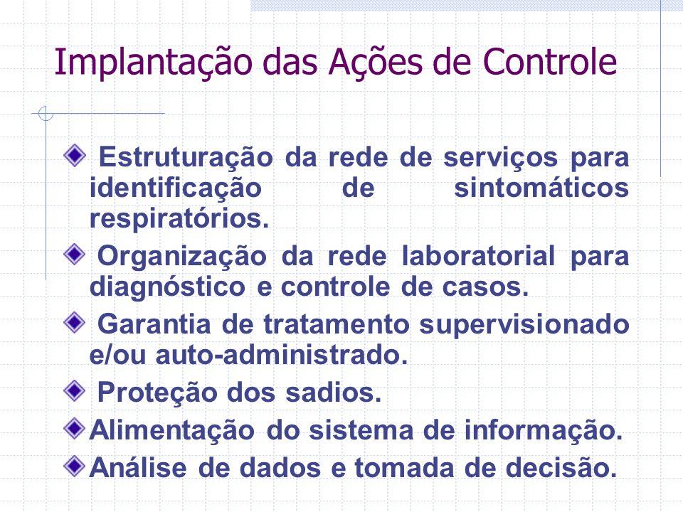 Implantação das Ações de Controle Estruturação da rede de serviços para identificação de sintomáticos respiratórios. Organização da rede laboratorial
