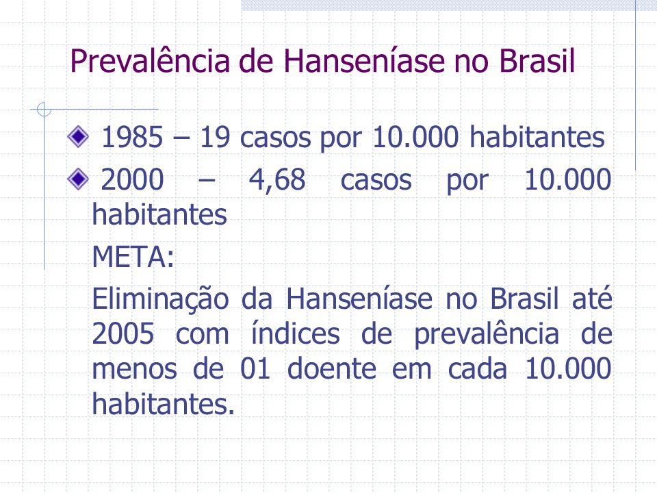 Prevalência de Hanseníase no Brasil 1985 – 19 casos por 10.000 habitantes 2000 – 4,68 casos por 10.000 habitantes META: Eliminação da Hanseníase no Br