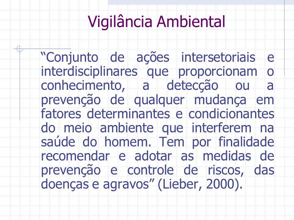 """Vigilância Ambiental """"Conjunto de ações intersetoriais e interdisciplinares que proporcionam o conhecimento, a detecção ou a prevenção de qualquer mud"""