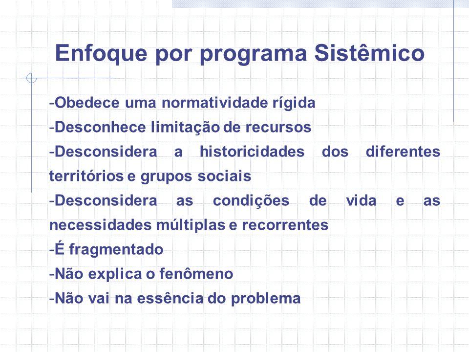 Enfoque por programa Sistêmico -Obedece uma normatividade rígida -Desconhece limitação de recursos -Desconsidera a historicidades dos diferentes terri