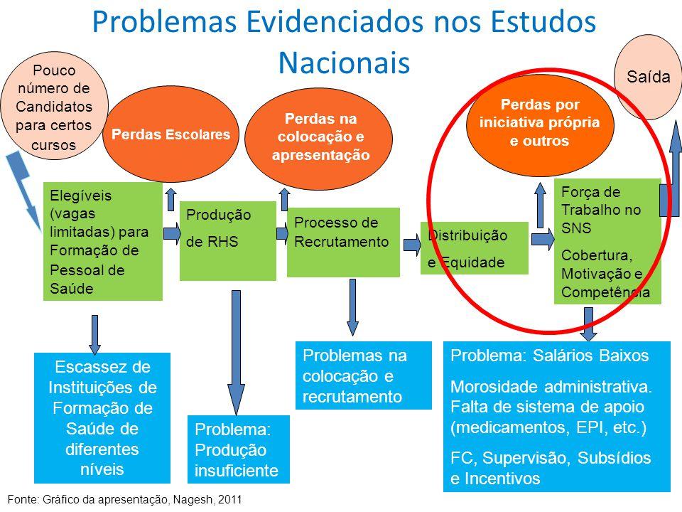 Problemas Evidenciados nos Estudos Nacionais Elegíveis (vagas limitadas) para Formação de Pessoal de Saúde Produção de RHS Processo de Recrutamento Di