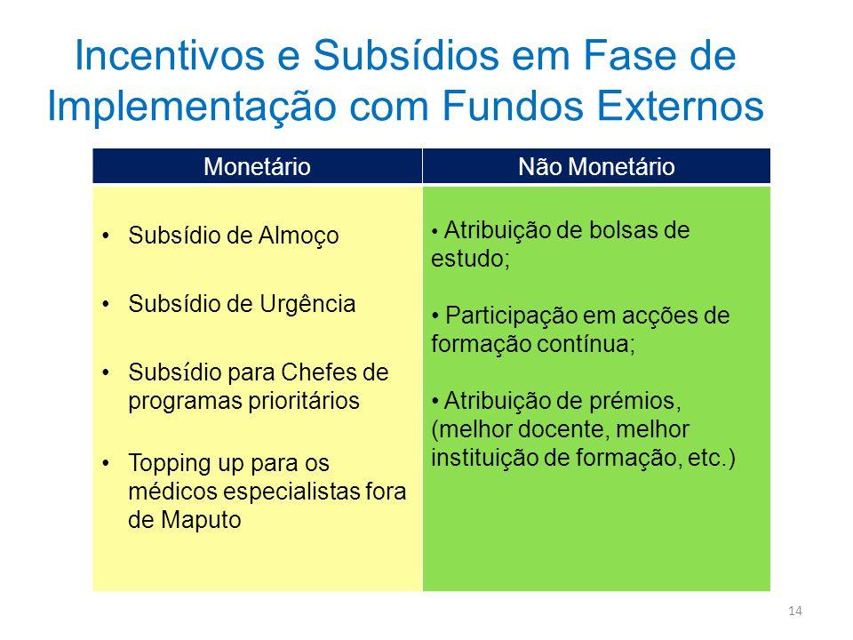 Incentivos e Subsídios em Fase de Implementação com Fundos Externos MonetárioNão Monetário Subsídio de Almoço Subsídio de Urgência Subs í dio para Che