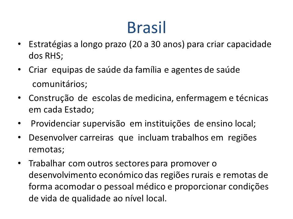 Brasil Estratégias a longo prazo (20 a 30 anos) para criar capacidade dos RHS; Criar equipas de saúde da família e agentes de saúde comunitários; Cons