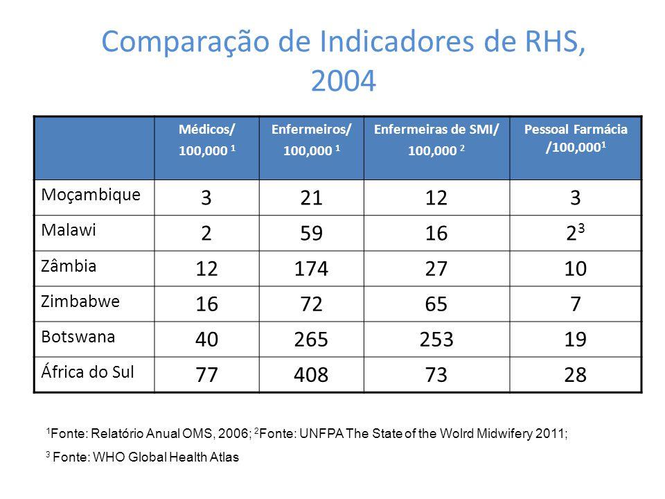Médicos/ 100,000 1 Enfermeiros/ 100,000 1 Enfermeiras de SMI/ 100,000 2 Pessoal Farmácia /100,000 1 Moçambique 321123 Malawi 259162323 Zâmbia 12174271