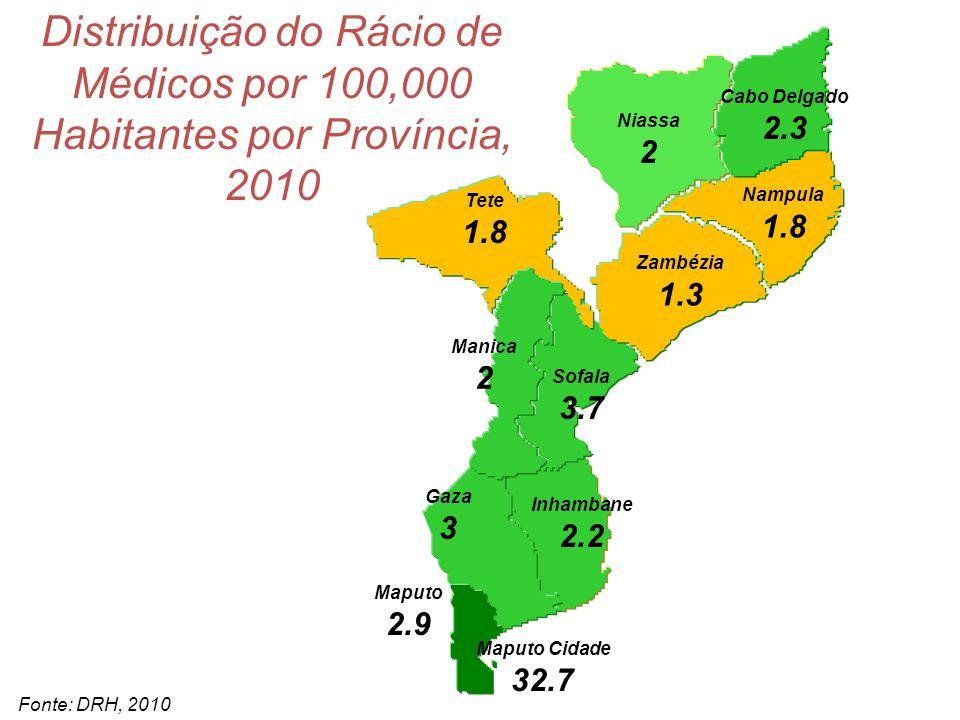 Niassa 19.1 Cabo Delgado 21.7 Nampula 21.5 Tete 17.5 Manica 20 Sofala 20 Gaza 30.2 Inhambane 26.5 Maputo 15.7 Maputo Cidade 74.3 Zambézia 20.8 Distribuição do Rácio de Enfermeiros por 100,000 Habitantes por Província, 2010 Fonte: DRH, 2010