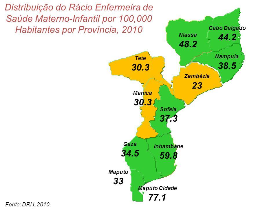 Niassa 62.5 Cabo Delgado 66.7 Nampula 55.2 Tete 45 Manica 51.2 Sofala 71.1 Gaza 63.4 Inhambane 91 Maputo 51.4 Maputo Cidade 164.8 Zambézia 48.3 Distribuição do Rácio de Pessoal de Saúde das Áreas Médicas, Enfermagem e Saúde Materno-Infantil por 100,00 Habitantes por Província, 2010 Fonte: DRH, 2010 A OMS recomenda 230/100,000 Média Nacional 63/100,000