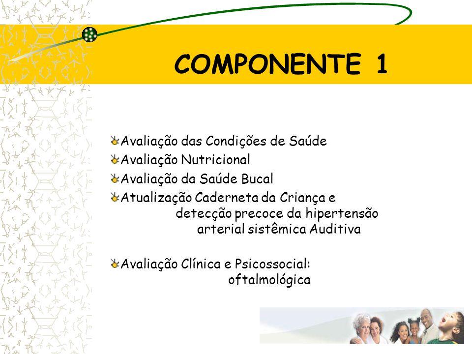 COMPONENTE 1 Avaliação das Condições de Saúde Avaliação Nutricional Avaliação da Saúde Bucal Atualização Caderneta da Criança e detecção precoce da hi
