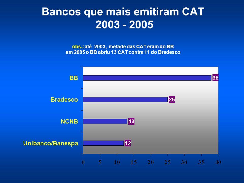 Bancos que mais emitiram CAT 2003 - 2005 obs.: até 2003, metade das CAT eram do BB em 2005 o BB abriu 13 CAT contra 11 do Bradesco