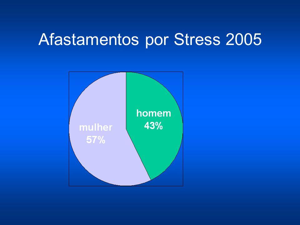 Afastamentos por Stress 2005