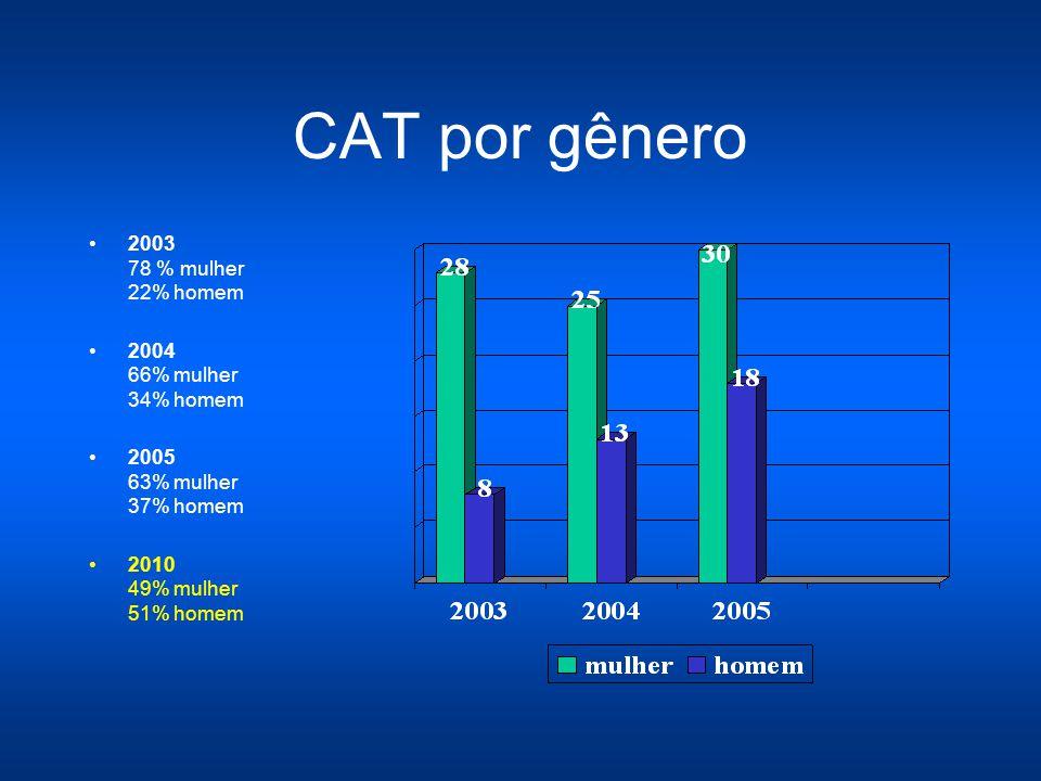 LER por gênero 2003-2005