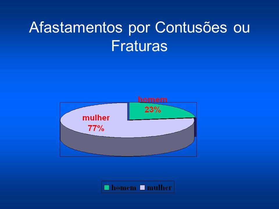 Afastamentos por Contusões ou Fraturas