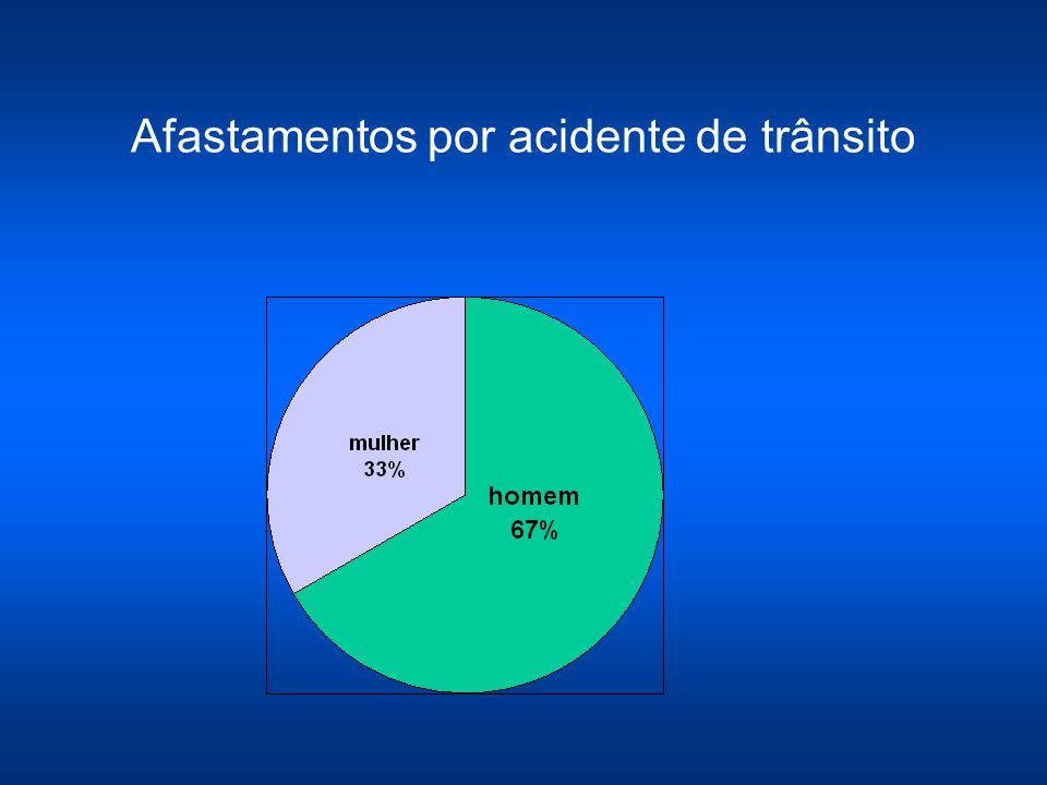 CAT por Região 2003 Campinas 69 % Região 31 % 2004 Campinas 66% Região 34% 2005 Campinas 62% Região 38%