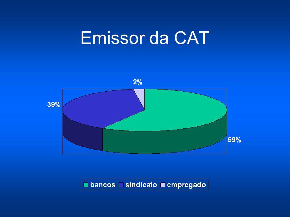 Ranking dos Omissos 1º Banespa 2º Bradesco 3º Unibanco 4º HSBC (100% das CAT abertas pelo Sindicato)