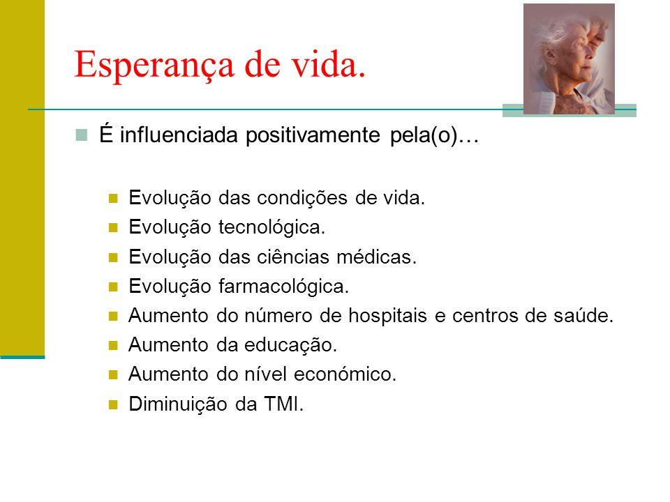 Esperança de vida. É influenciada positivamente pela(o)… Evolução das condições de vida. Evolução tecnológica. Evolução das ciências médicas. Evolução