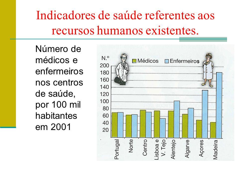 Indicadores de saúde referentes aos recursos humanos existentes. Número de médicos e enfermeiros nos centros de saúde, por 100 mil habitantes em 2001