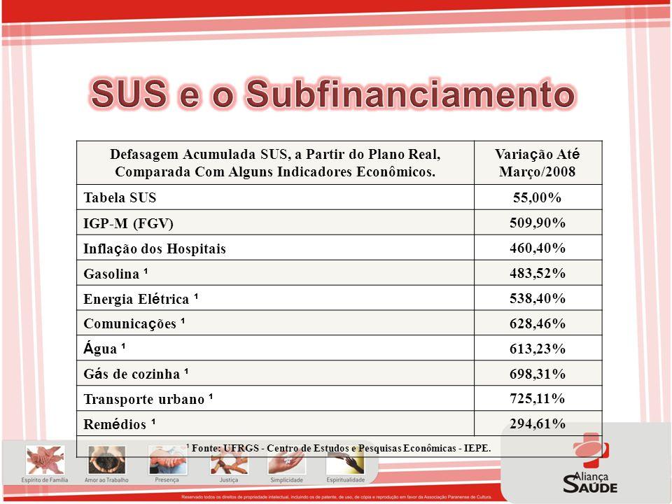 Defasagem Acumulada SUS, a Partir do Plano Real, Comparada Com Alguns Indicadores Econômicos. Varia ç ão At é Março/2008 Tabela SUS55,00% IGP-M (FGV)