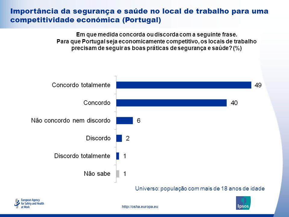 31 http://osha.europa.eu Importância da segurança e saúde no local de trabalho para uma competitividade económica (Portugal) Em que medida concorda ou discorda com a seguinte frase.