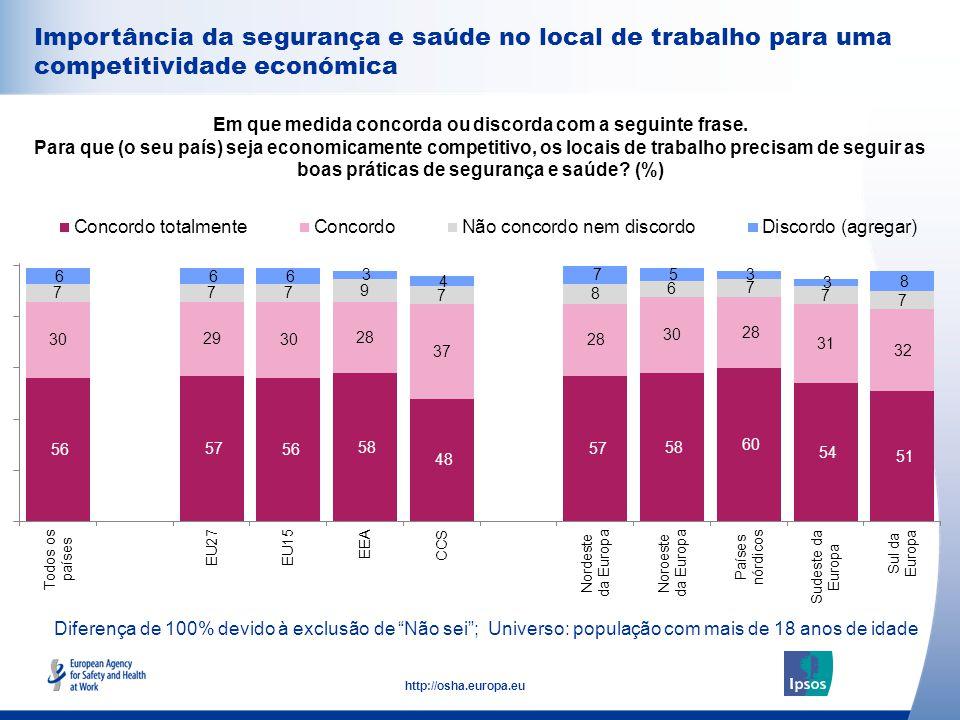 35 http://osha.europa.eu Importância da segurança e saúde no local de trabalho para uma competitividade económica Em que medida concorda ou discorda com a seguinte frase.