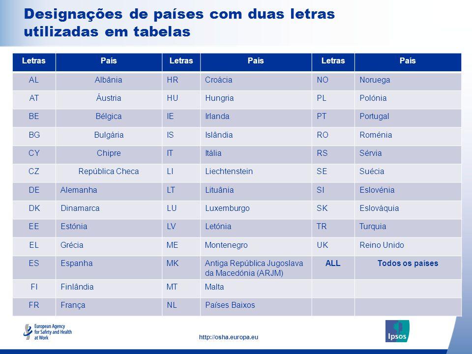 4 http://osha.europa.eu Click to add text here Designações de países com duas letras utilizadas em tabelas Note: insert graphs, tables, images here LetrasPaísLetrasPaísLetrasPaís ALAlbâniaHRCroáciaNONoruega ATÁustriaHUHungriaPLPolónia BEBélgicaIEIrlandaPTPortugal BGBulgáriaISIslândiaRORoménia CYChipreITItáliaRSSérvia CZRepública ChecaLILiechtensteinSESuécia DEAlemanhaLTLituâniaSIEslovénia DKDinamarcaLULuxemburgoSKEslováquia EEEstóniaLVLetóniaTRTurquia ELGréciaMEMontenegroUKReino Unido ESEspanhaMKAntiga República Jugoslava da Macedónia (ARJM) ALLTodos os países FIFinlândiaMTMalta FRFrançaNLPaíses Baixos