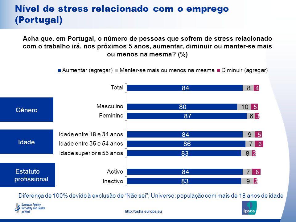 8 http://osha.europa.eu Diferença de 100% devido à exclusão de Não sei ; Universo: população com mais de 18 anos de idade Género Idade Estatuto profissional Acha que, em Portugal, o número de pessoas que sofrem de stress relacionado com o trabalho irá, nos próximos 5 anos, aumentar, diminuir ou manter-se mais ou menos na mesma.