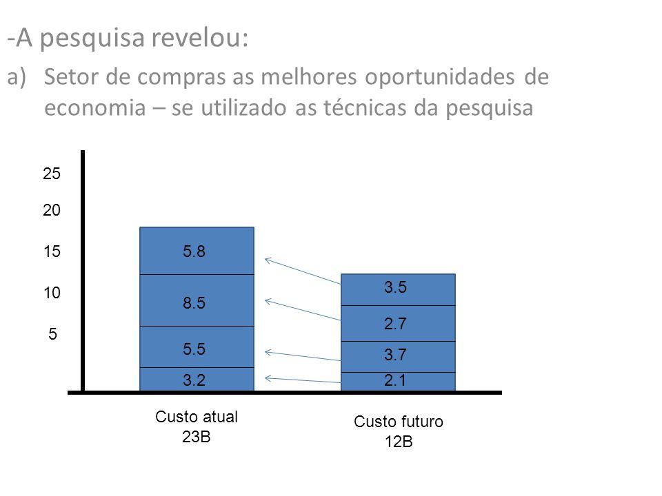 -A pesquisa revelou: a)Setor de compras as melhores oportunidades de economia – se utilizado as técnicas da pesquisa 25 20 Custo atual 23B 15 10 5 Custo futuro 12B 5.8 8.5 5.5 3.2 3.5 2.7 3.7 2.1