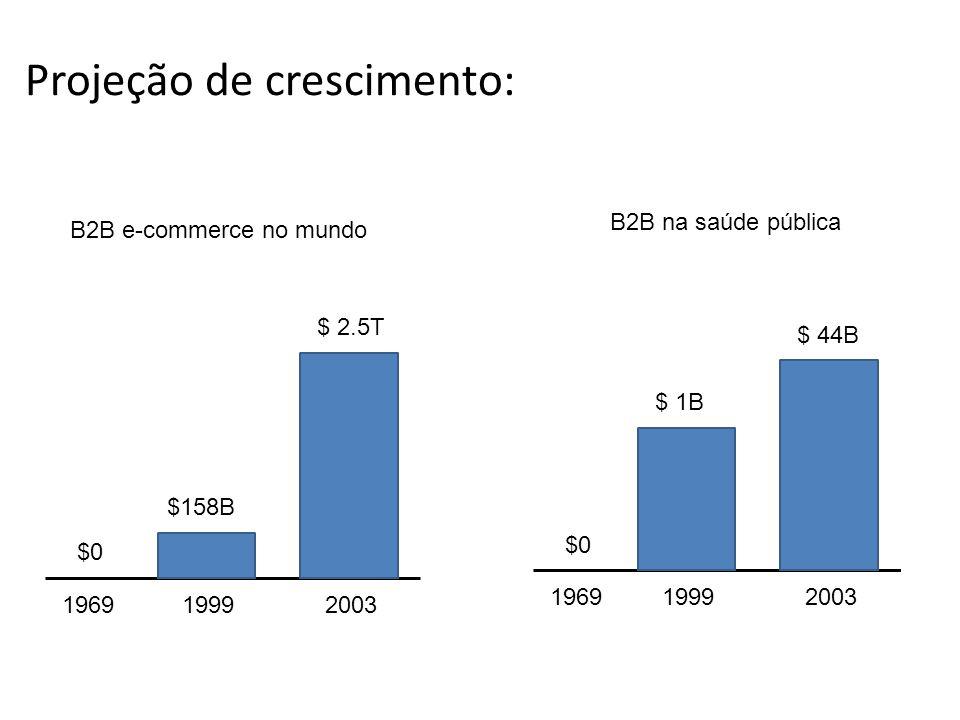 Projeção de crescimento: 1969 19992003 1999 $ 44B $ 1B $0 $ 2.5T $158B $0 B2B e-commerce no mundo B2B na saúde pública